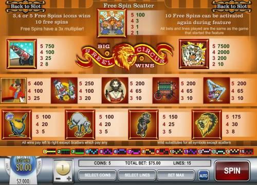 5 Reel Circus review on Big Bonus Slots