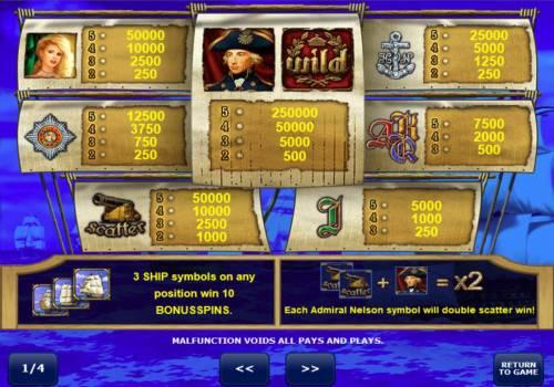 Admiral Nelson review on Big Bonus Slots