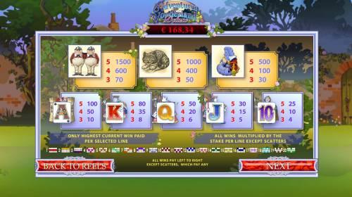 Adventures In Wonderland review on Big Bonus Slots