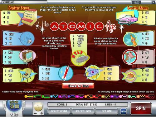 Atomic Age review on Big Bonus Slots