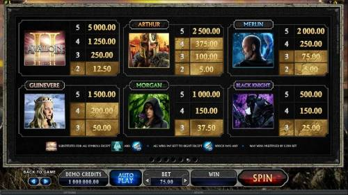 Avalon II The Quest for the Grail review on Big Bonus Slots