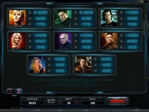 Battlestar Galactica review on Big Bonus Slots