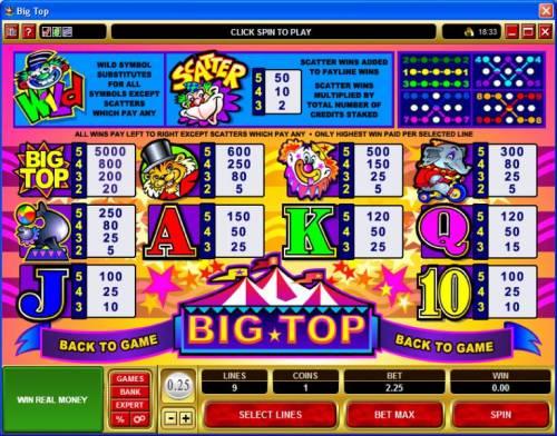 Big Top review on Big Bonus Slots