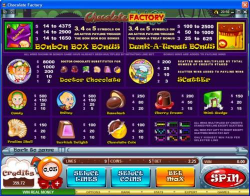 Chocolate Factory review on Big Bonus Slots