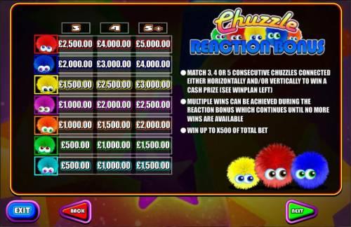 Chuzzle Slots review on Big Bonus Slots