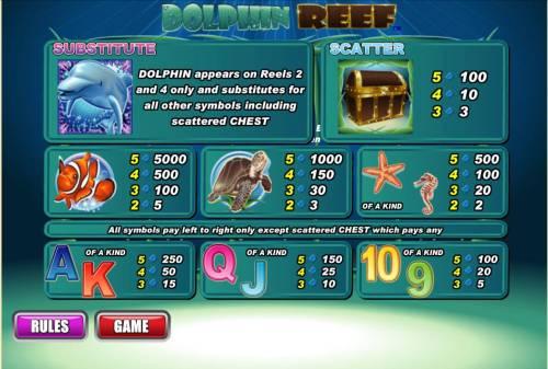 Dolphin Reef review on Big Bonus Slots