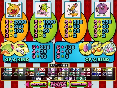 Fruit Frenzy review on Big Bonus Slots