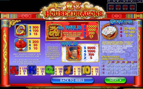 House of Dragons review on Big Bonus Slots