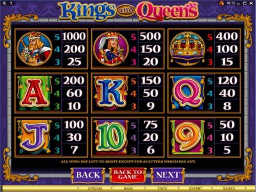 Kings and Queens review on Big Bonus Slots