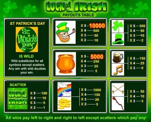 Luck of the Irish review on Big Bonus Slots