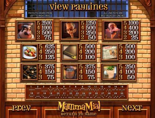Mamma Mia review on Big Bonus Slots