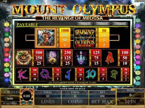 Mount Olympus - The Revenge of Medusa review on Big Bonus Slots
