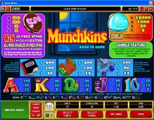 Munchkins review on Big Bonus Slots