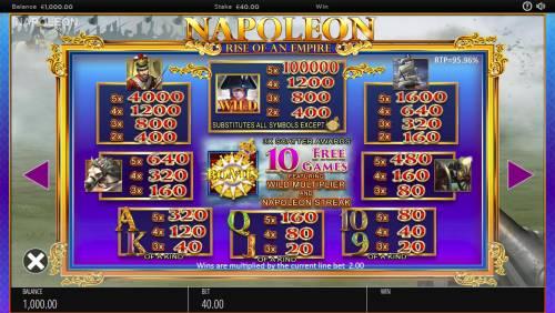 Napoleon Rise of an Empire review on Big Bonus Slots