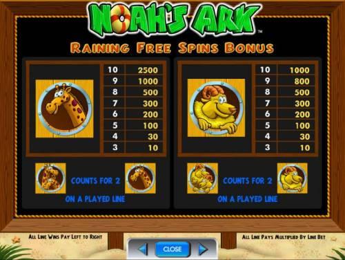Noah's Ark review on Big Bonus Slots