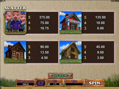 Piggy Fortunes review on Big Bonus Slots