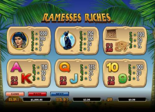 Ramesses Riches review on Big Bonus Slots