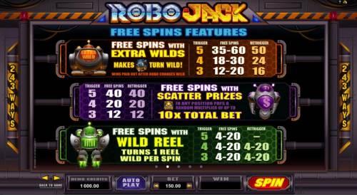RoboJack review on Big Bonus Slots
