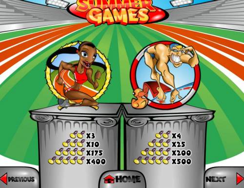 Summer Games Big Bonus Slots Medium Value Slot Game  Symbols Paytable.