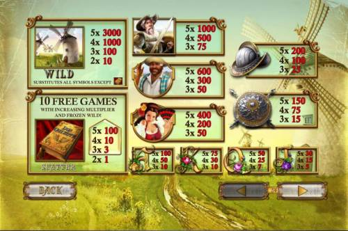 The Riches of Don Quixote review on Big Bonus Slots
