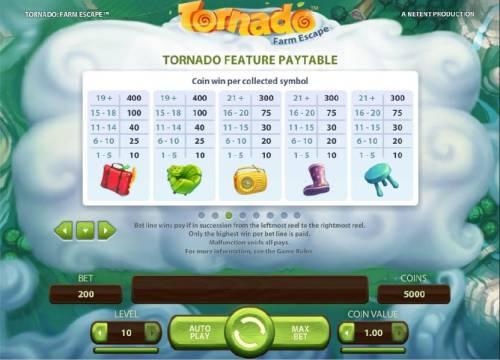 Tornado Farm Escape review on Big Bonus Slots
