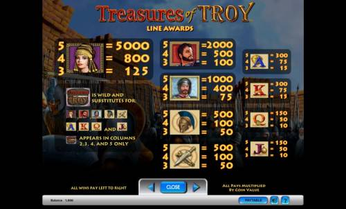 Treasures of Troy review on Big Bonus Slots