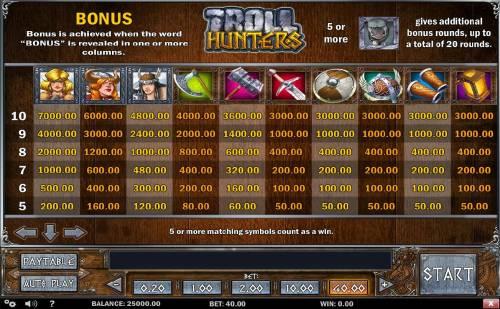 Troll Hunters review on Big Bonus Slots