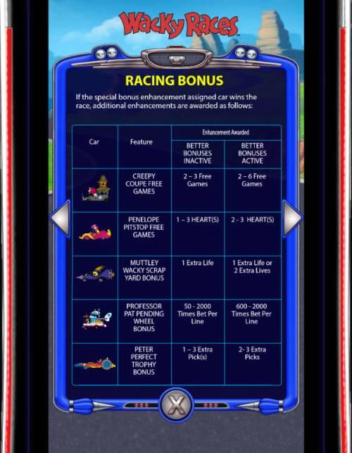 Wacky Races review on Big Bonus Slots