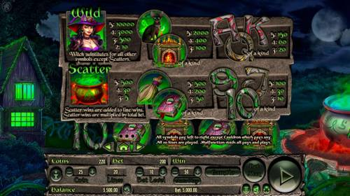 Wicked Witch review on Big Bonus Slots